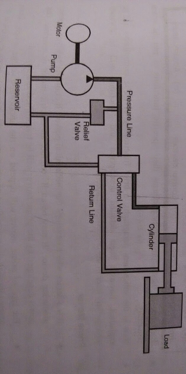 Layout of Hydraulic system