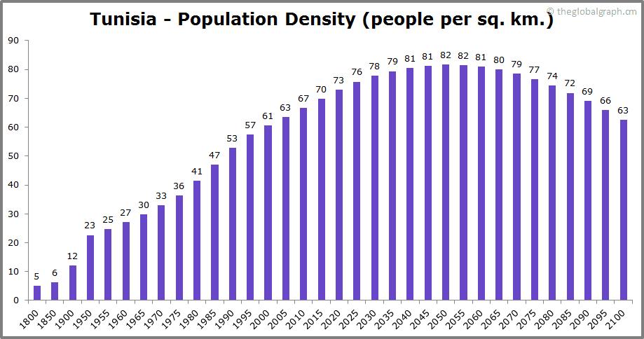 Tunisia  Population Density (people per sq. km.)