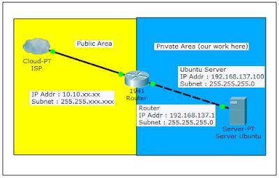 Setting IP Address Ubuntu 17 Sampai Connect ke Internet