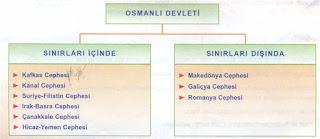 Osmanlı Devleti'nin Birinci Dünya Savaşında Savaştığı Cepheler