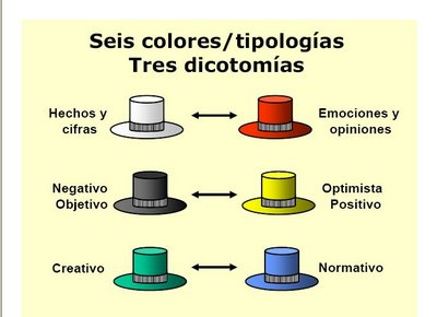 "Edward de Bono (gran pensador sobre el pensar) inventó los ""Seis Sombreros  para Pensar"" 3bdd6e3bb74"