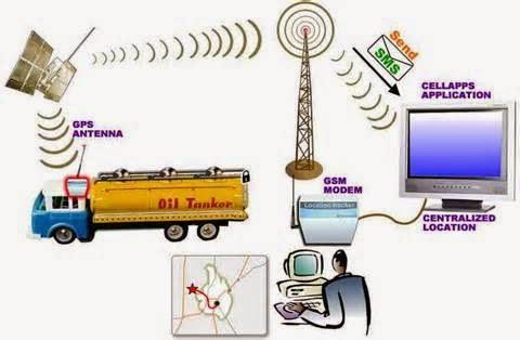 """CARA KETAHUI LOKASI ATAU POSISI MOBIL MENGUNAKAN GPS TRACKER  Untuk mengetahui posisi mobil mengunakan sistem GPS """"""""GPS Tracker"""""""" dapat dilakukan dengan 2 cara , yakni dengan :      Via HP (SMS/Call) serta,     Situs Tracking (Via Computer, Laptop, atau melalui Tablet, PC,etc)."""