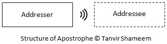 Structure of Apostrophe