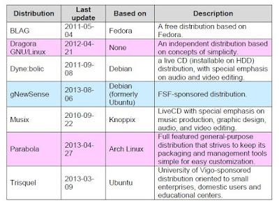 Tabel Distribusi Linux