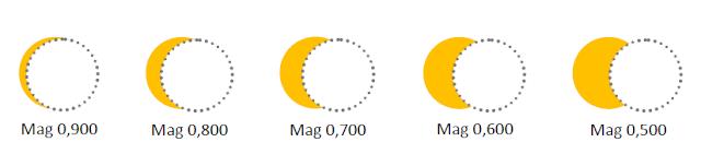Itensitas gerhana matahari di beberapa magnitudo. Kredit: BMKG.