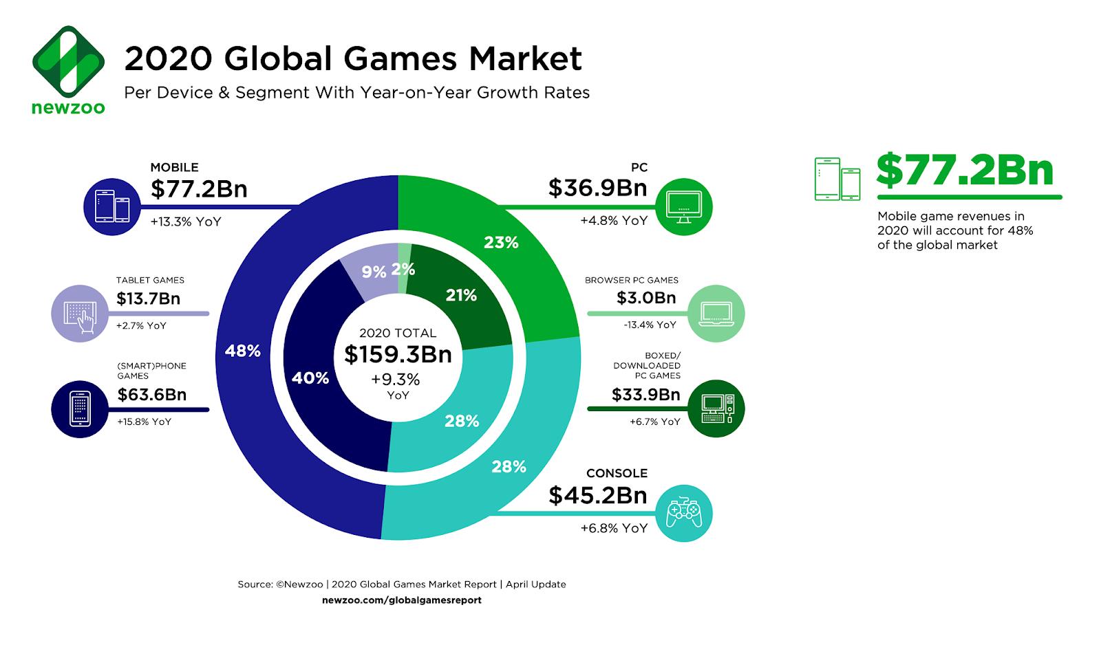 Top 10 Biggest Online Gambling Companies In 2016