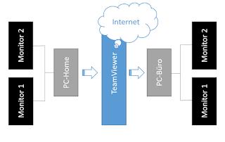 Einstellungen Teamviewer-Zugriff vom Homeoffice auf den Bürorechner mit 2 Monitoren