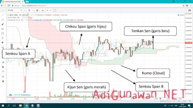 Cara Analisa Teknikal dalam Trading Bitcoin, Forex, dan Saham dengan Menggunakan Indikator Ichimoku