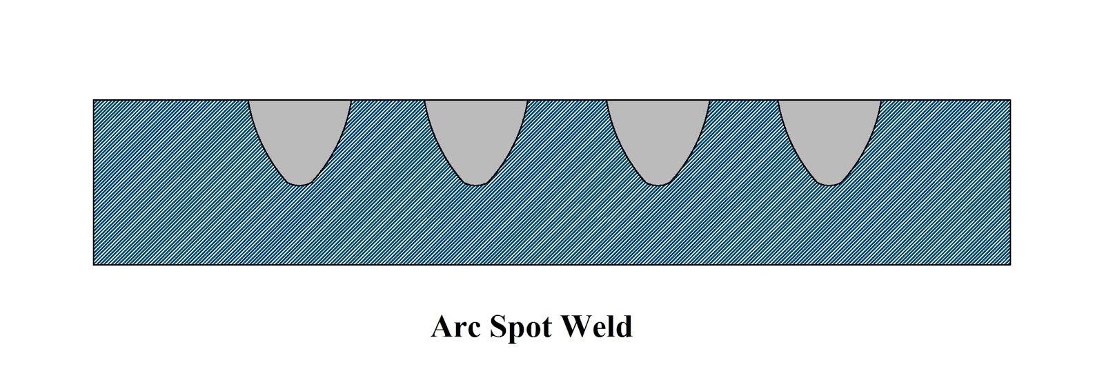Different Types of Welds in Welding Process | Welding , Hardfacing ...