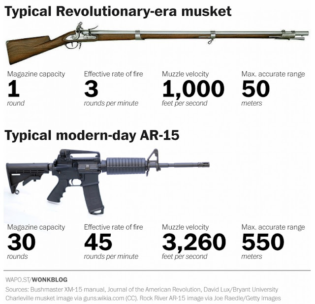 npost.com/news/wonk/wp/2016/06/13/the-men-who-wrote-the-2nd-amendment-would-never-recognize-an-ar-15/