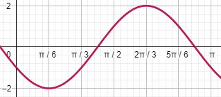 grafik-fungsi-sinus-cosinus
