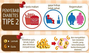 Faktor Penyebab Diabetes