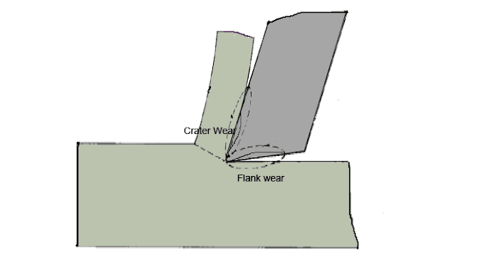 Types of Tool Wear - Flank wear, Crater wear, Corner wear