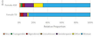 An example graph showing the large proportion of autistic people who identify as a gender minority
