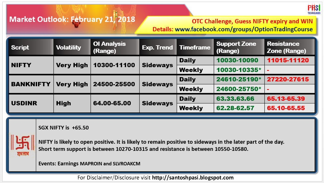 Indian Market Outlook: 20180221