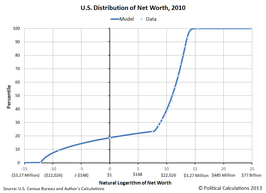 U.S. Distribution of Net Worth, 2010