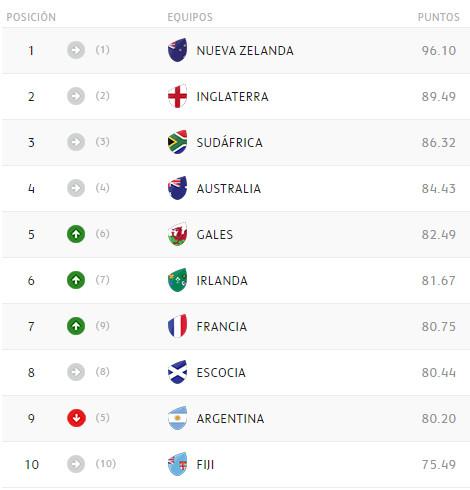 Dura caída de Argentina en el ranking mundial