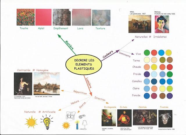 Sztuka - mapa myśli 2 - Francuski przy kawie