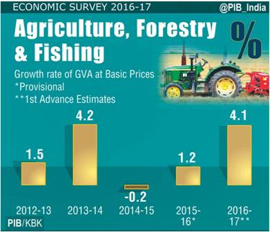 Growth rate of GVA at basic prices - agriculture, forestry & fishing
