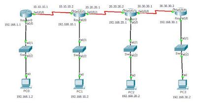 Cara Mudah Konfigurasi Dynamic Routing (RIP) Di Cisco Paket Tracer
