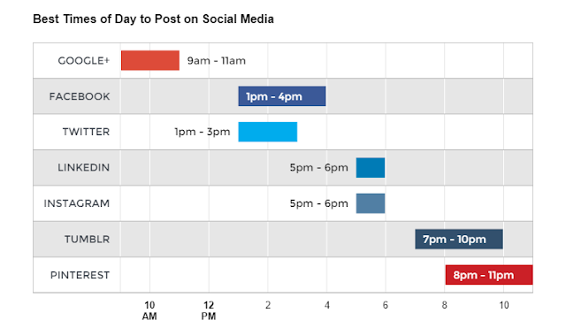 what are the best days and times to post on social media