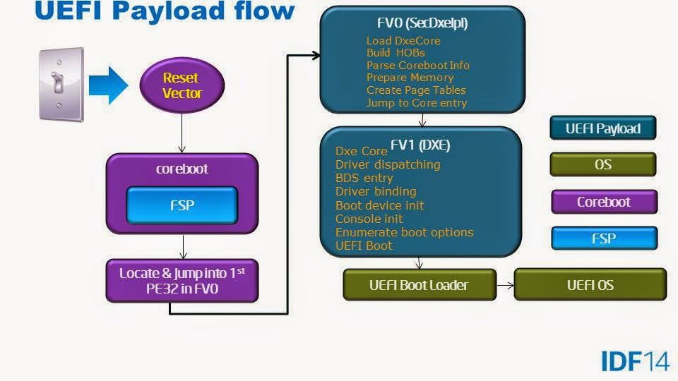 EDKII, FSP, and other topics | Intel® Architecture Firmware