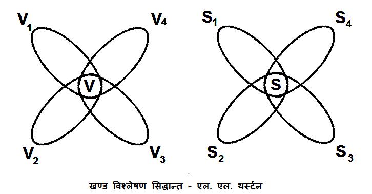 Khand Vishleshan Siddhant