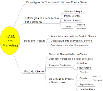 Metodologia IDM - Innovation Decision Mapping em Marketing