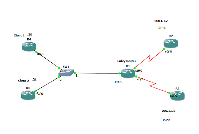 CCNP or BUST : Policy Based Routing with IP SLA
