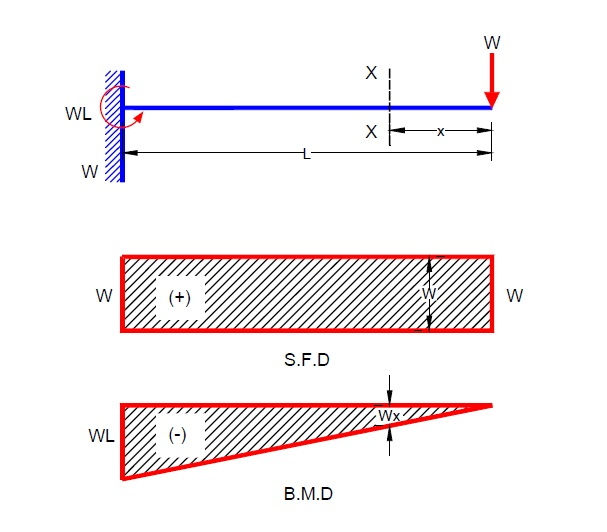 Civil Engineering: Shear Force and Bending Moment diagram for cantilever beam