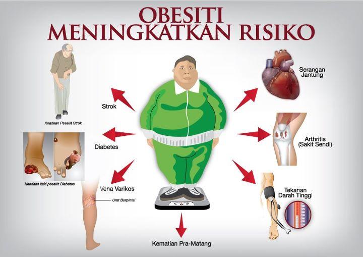 Kegemukan (Obesitas) dan Resiko Terkena Kanker dan Tips Pencegahannya