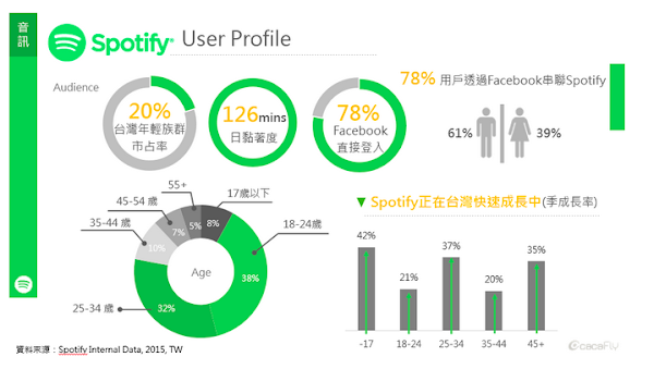 Spotify user profile cacaFly
