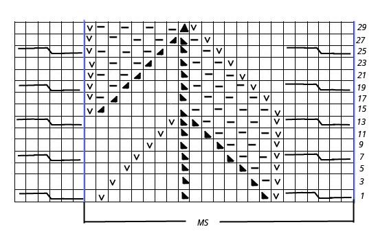 diagrama grafico