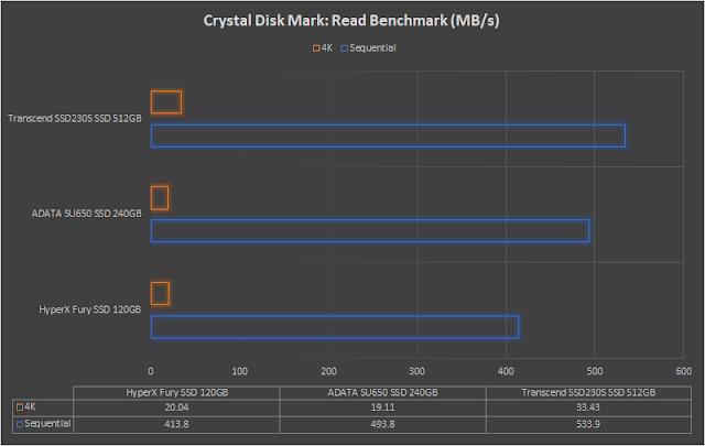 hexmojo-adata-su650-benchmark-1.png (640×405)
