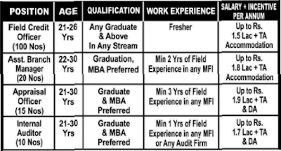 Annapurna Microfinance Pvt. Ltd (AMPL) recruitment 2016