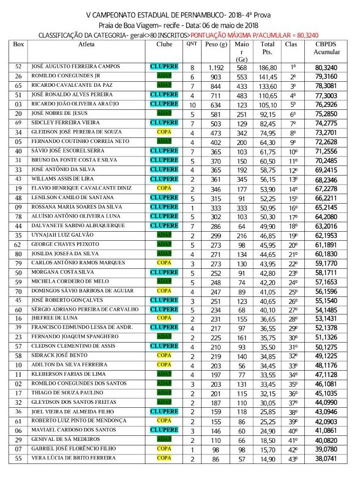 resultado-geral-da-quarta-etapa-do-campeonato-estadual-2018