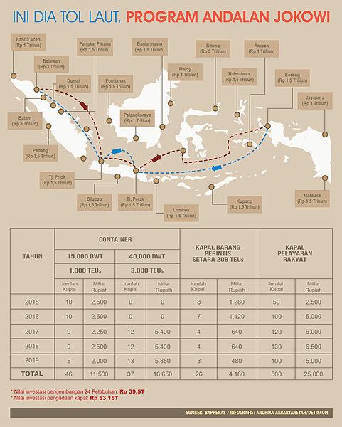 Pengertian Tol Laut, Fungsi dan Jalurnya