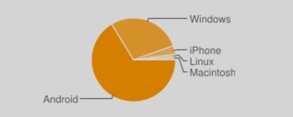 penayangan menurut sistem operasi