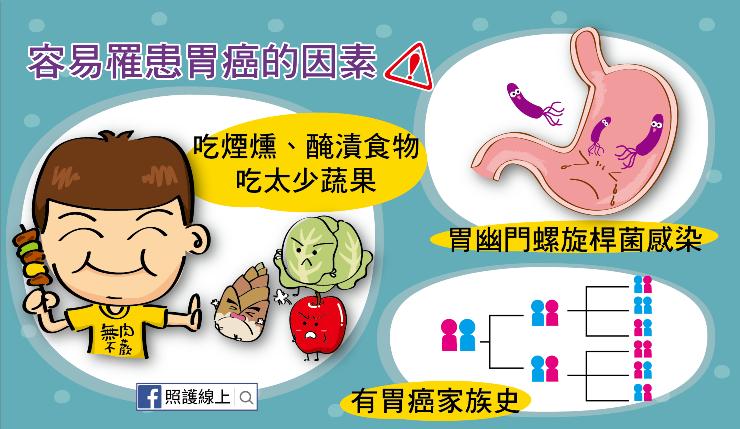 胃癌的危險因子