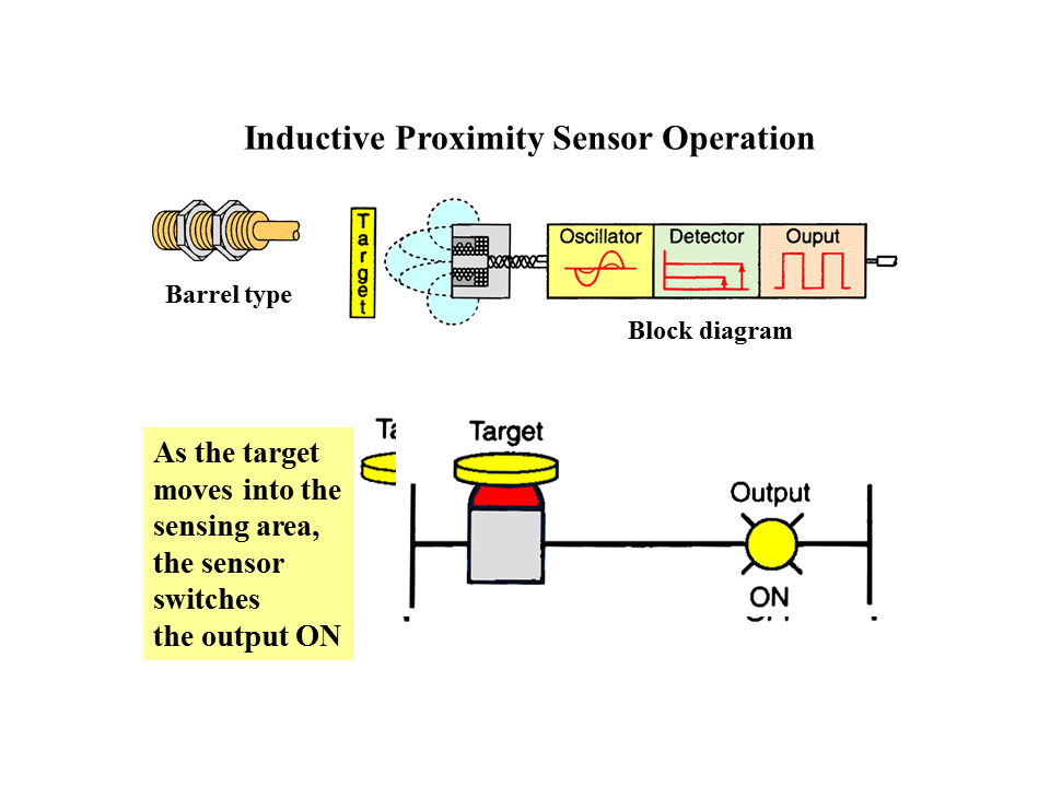 Awesome How To Wire A Proximity Sensor Vignette - Wiring Diagram ...