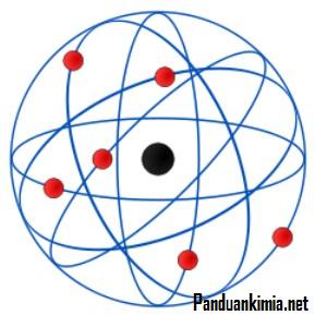 Penjelasan Teori Atom Rutherford