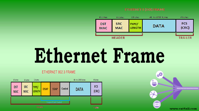 Ethernet frame header, trailer, format, & structure