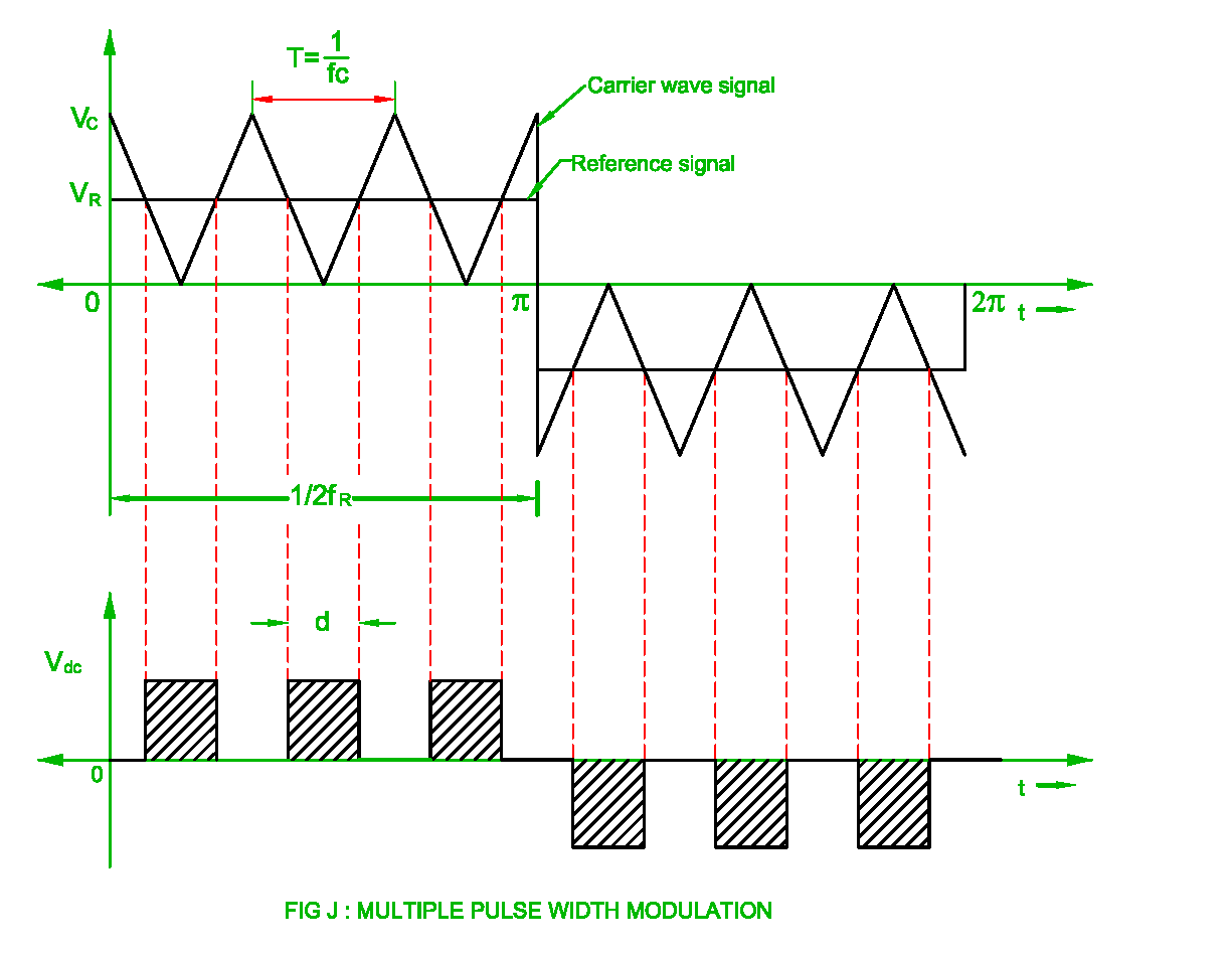 Pulse Width Modulation Of The Inverter Single Pwm Multi Downloads Ac Sine Wavedc Sign Wavesine Wave Diagrampwm Reference Signal Multiple
