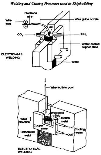 Calculo Estructural del Buque: Procesos de Soldadura y