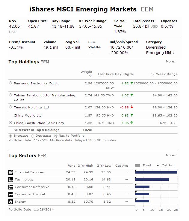 iShares MSCI Emerging Markets ETF (EEM)