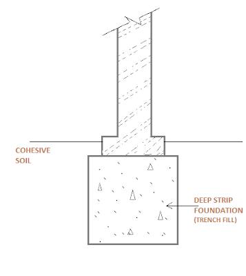 deep-strip-foundation-constructionway.blogspot.com