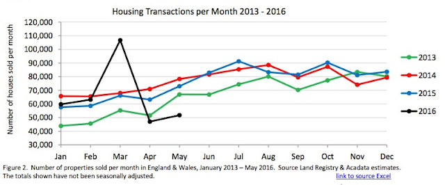 housing transactions graph may 16