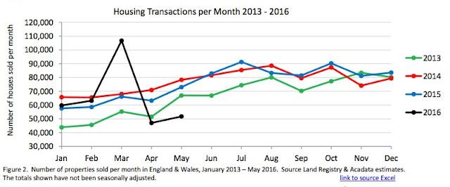 housing transactions graph may 16