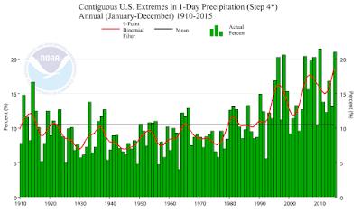 Graphique de la fraction du territoire US touché par des événements de pluies extrêmes.