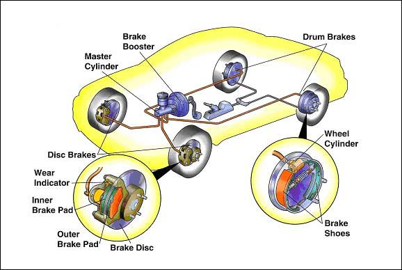 car facts  brake system in vehicles